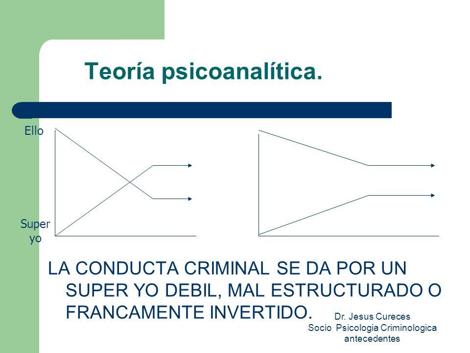 Dr.Jesus Cureces Socio Psicologia Criminologica antecedentes Teoría psicoanalítica.