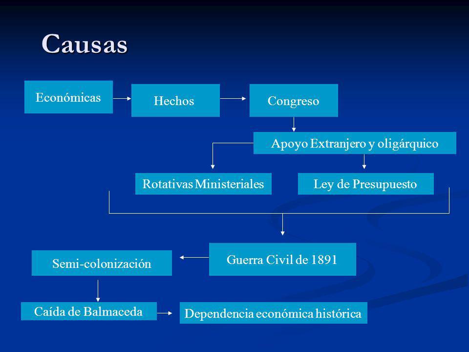 Causas Económicas Hechos Rotativas Ministeriales Apoyo Extranjero y oligárquico Congreso Ley de Presupuesto Guerra Civil de 1891 Semi-colonización Caí