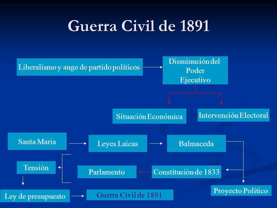 Guerra Civil de 1891 Liberalismo y auge de partido políticos Disminución del Poder Ejecutivo Situación Económica Intervención Electoral Santa Maria Le