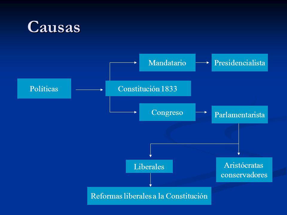 Políticas Constitución 1833 Mandatario Congreso Presidencialista Parlamentarista Liberales Aristócratas conservadores Reformas liberales a la Constitu