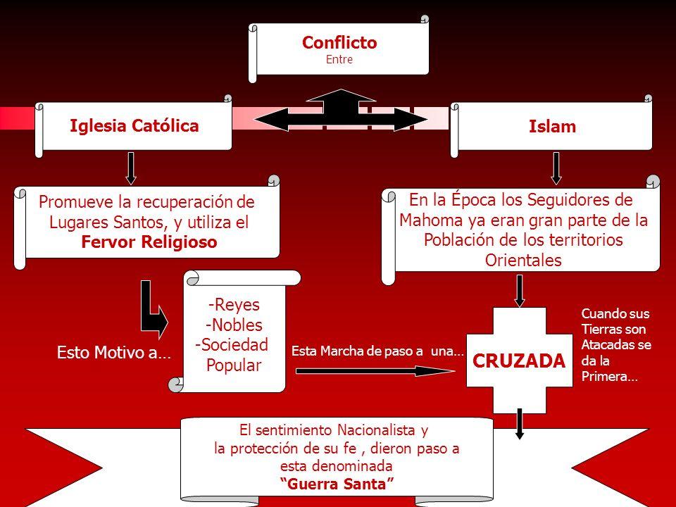 Conflicto Entre Iglesia CatólicaIslam Promueve la recuperación de Lugares Santos, y utiliza el Fervor Religioso -Reyes -Nobles -Sociedad Popular Esto