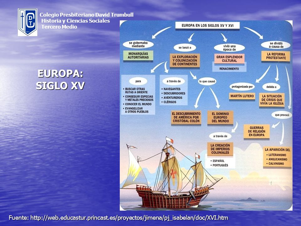 Fuente: http://web.educastur.princast.es/proyectos/jimena/pj_isabelan/doc/XVI.htm Colegio Presbiteriano David Trumbull Historia y Ciencias Sociales Te