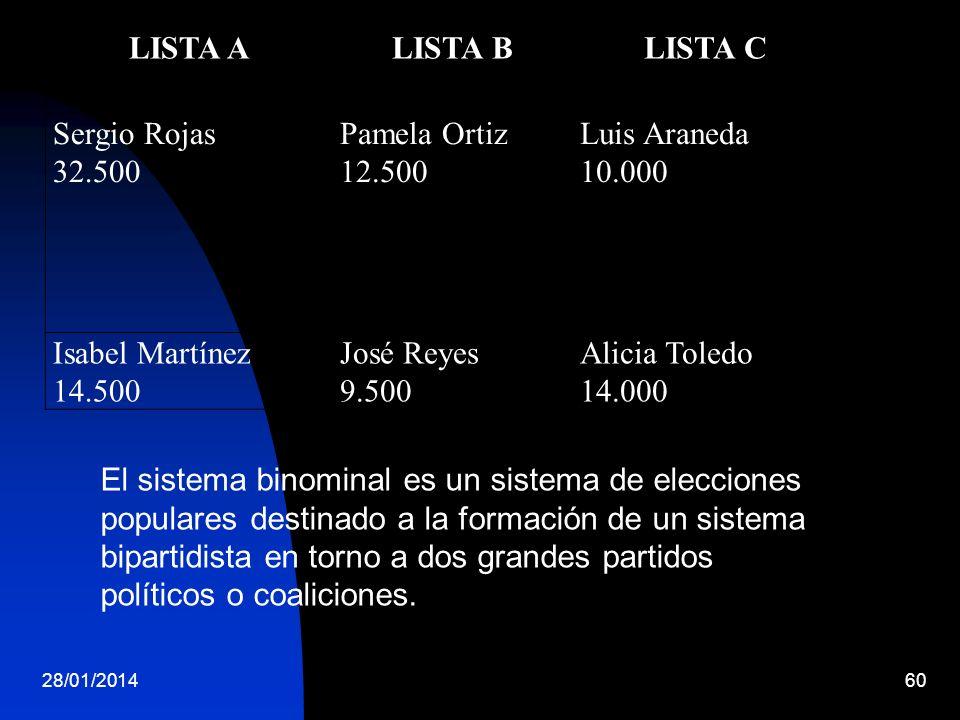 28/01/201460 LISTA ALISTA BLISTA C Sergio Rojas 32.500 Pamela Ortiz 12.500 Luis Araneda 10.000 Isabel Martínez 14.500 José Reyes 9.500 Alicia Toledo 1