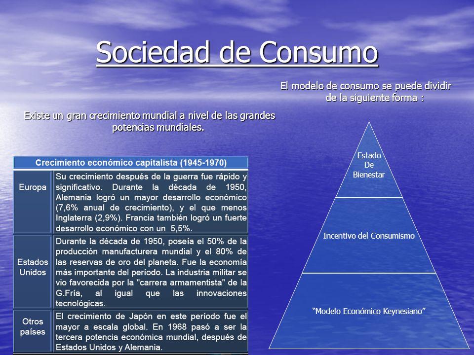 Sociedad de Consumo Existe un gran crecimiento mundial a nivel de las grandes potencias mundiales. Estado De Bienestar Incentivo del Consumismo Modelo