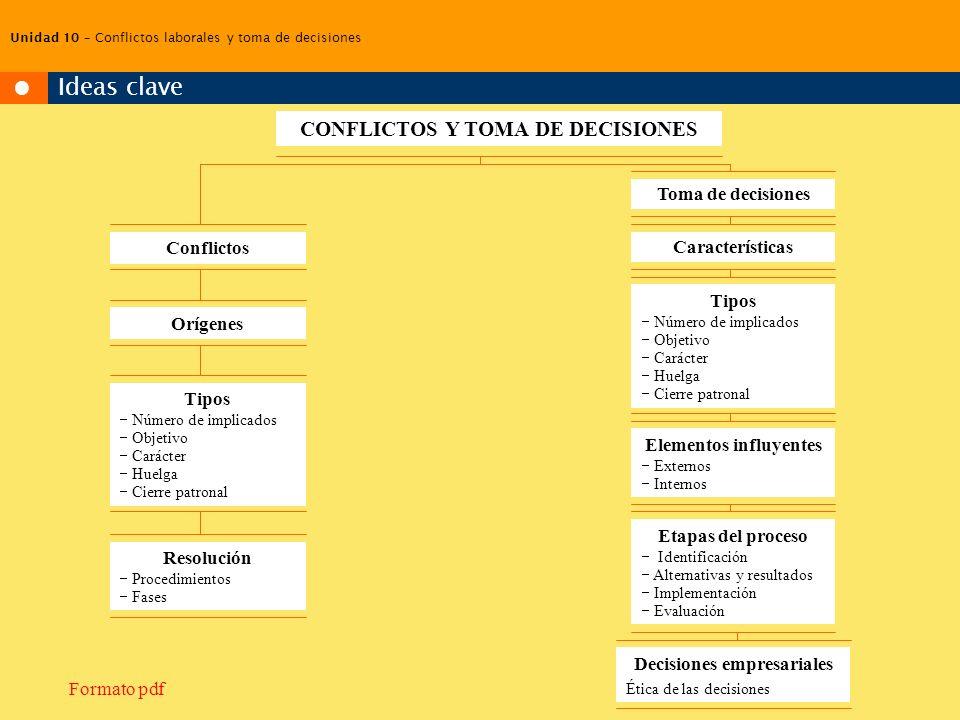 Unidad 8 – Las reuniones de trabajo CONFLICTOS Y TOMA DE DECISIONES Conflictos Toma de decisiones Tipos Número de implicados Objetivo Carácter Huelga