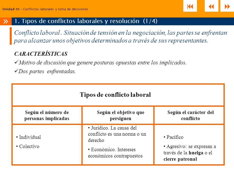 Unidad 10 – Conflictos laborales y toma de decisiones 1. Tipos de conflictos laborales y resolución (1/4) » Conflicto laboral. Situación de tensión en