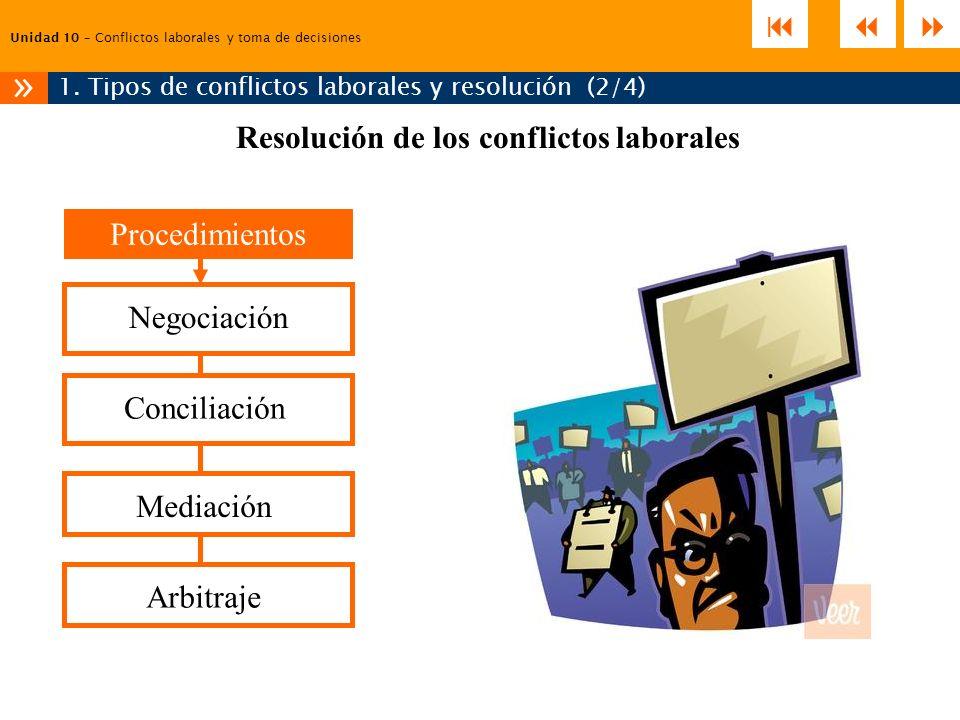 Unidad 10 – Conflictos laborales y toma de decisiones 1. Tipos de conflictos laborales y resolución (2/4) » Resolución de los conflictos laborales Pro