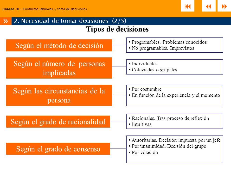 Unidad 10 – Conflictos laborales y toma de decisiones 2. Necesidad de tomar decisiones (2/5) » Programables. Problemas conocidos No programables. Impr