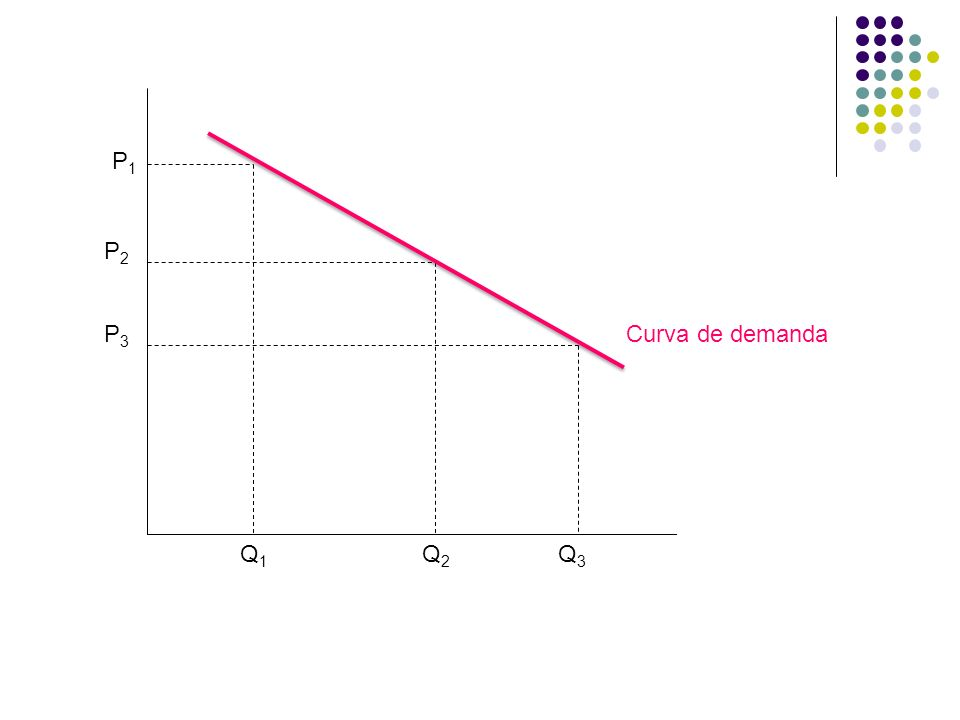 P1P1 P2P2 P3P3 Q1Q1 Q2Q2 Q3Q3 Curva de demanda