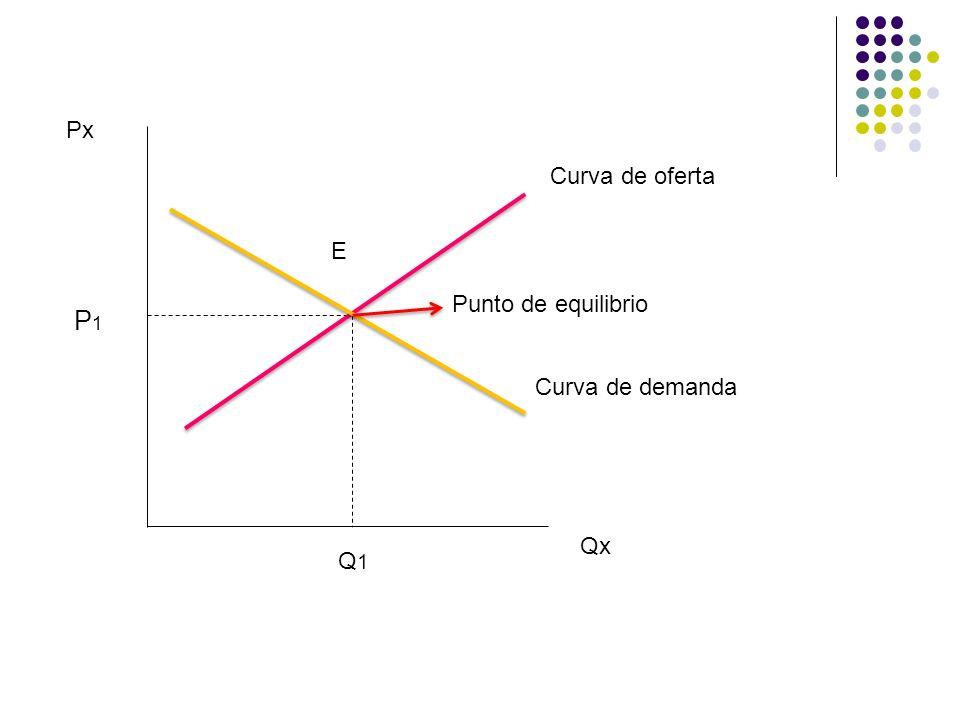 Curva de demanda Curva de oferta Punto de equilibrio Qx Px P1P1 Q1Q1 E
