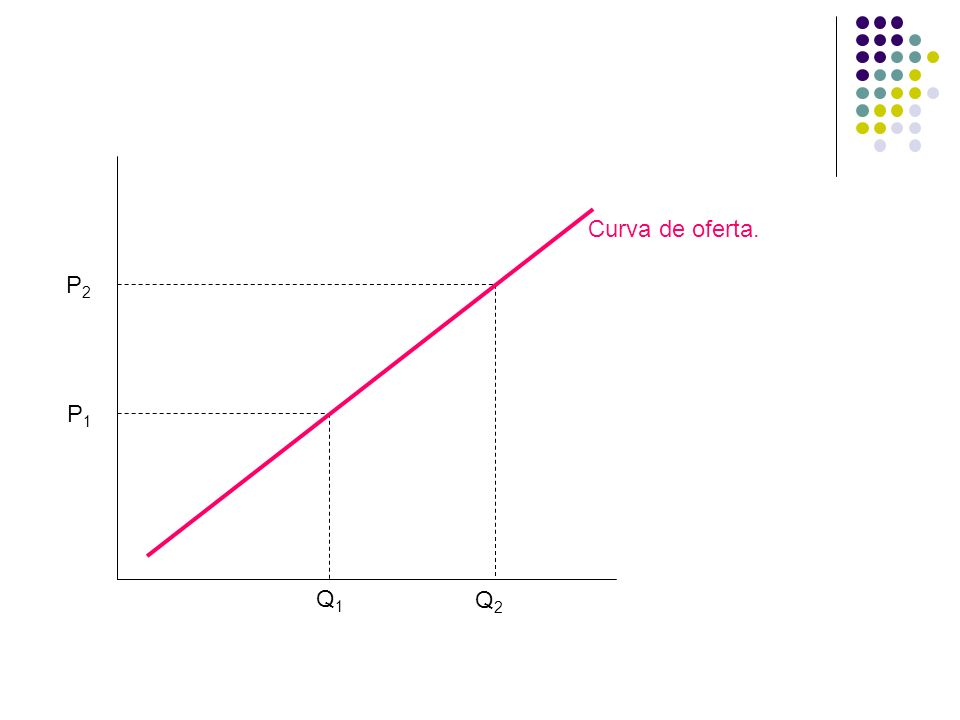 P1P1 Q1Q1 Curva de oferta. P2P2 Q2Q2