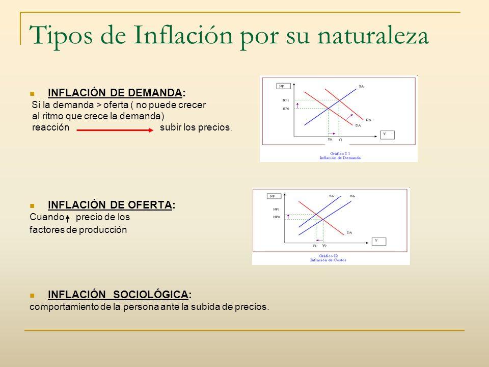 Tipos de Inflación por su naturaleza INFLACIÓN DE DEMANDA: Si la demanda > oferta ( no puede crecer al ritmo que crece la demanda) reacción subir los