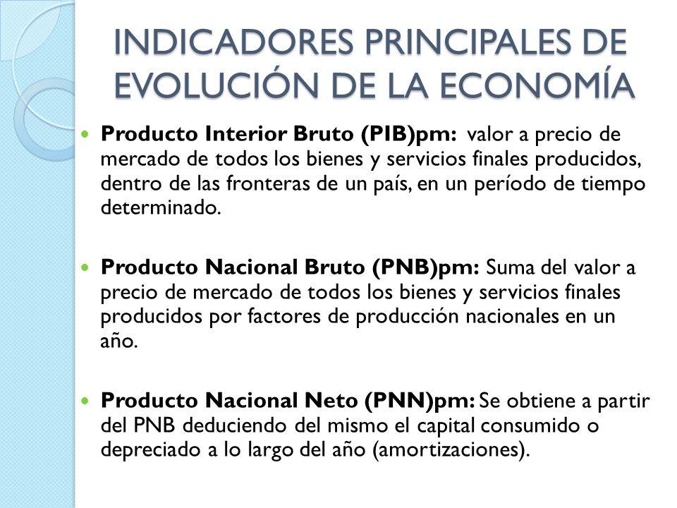 INDICADORES PRINCIPALES DE EVOLUCIÓN DE LA ECONOMÍA Producto Interior Bruto (PIB)pm: valor a precio de mercado de todos los bienes y servicios finales