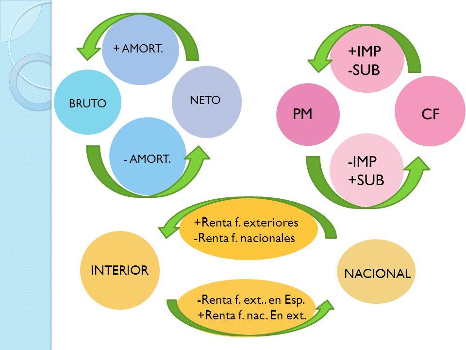 - AMORT. + AMORT. NETO BRUTO PM CF -IMP +SUB +IMP -SUB +Renta f. exteriores -Renta f. nacionales -Renta f. ext.. en Esp. +Renta f. nac. En ext. INTERI
