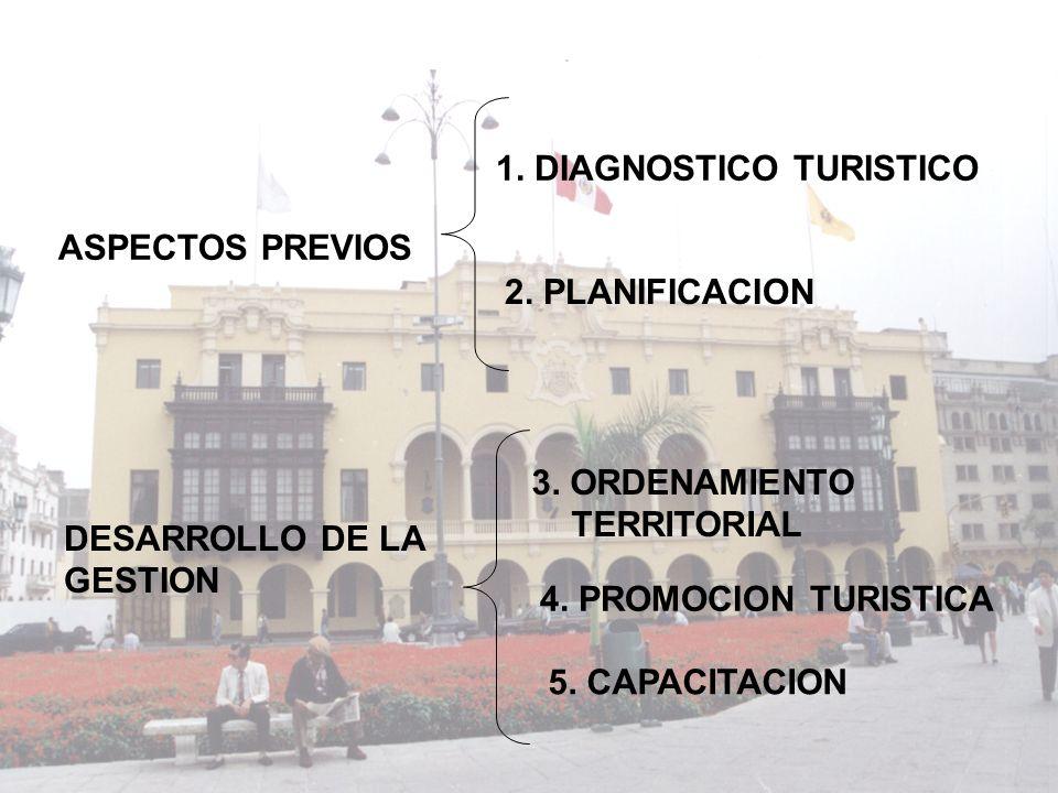 ASPECTOS PREVIOS 1. DIAGNOSTICO TURISTICO 2. PLANIFICACION DESARROLLO DE LA GESTION 3. ORDENAMIENTO TERRITORIAL 4. PROMOCION TURISTICA 5. CAPACITACION