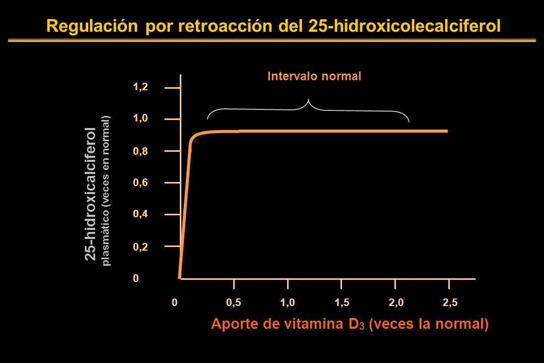 0 0,5 1,0 1,5 2,0 2,5 1,2 1,0 0,8 0,6 0,4 0,2 0 Intervalo normal Aporte de vitamina D 3 (veces la normal) 25-hidroxicalciferol plasmàtico (veces en normal) Regulación por retroacción del 25-hidroxicolecalciferol