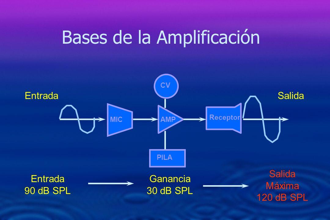 Bases de la Amplificación MIC CV AMP PILA Receptor EntradaSalida Entrada 90 dB SPL Ganancia 30 dB SPL Salida Máxima 120 dB SPL