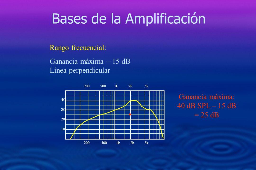 Bases de la Amplificación 200 500 1k 2k 5k 40 30 20 10 200 500 1k 2k 5k Rango frecuencial: Ganancia máxima – 15 dB Línea perpendicular Ganancia máxima