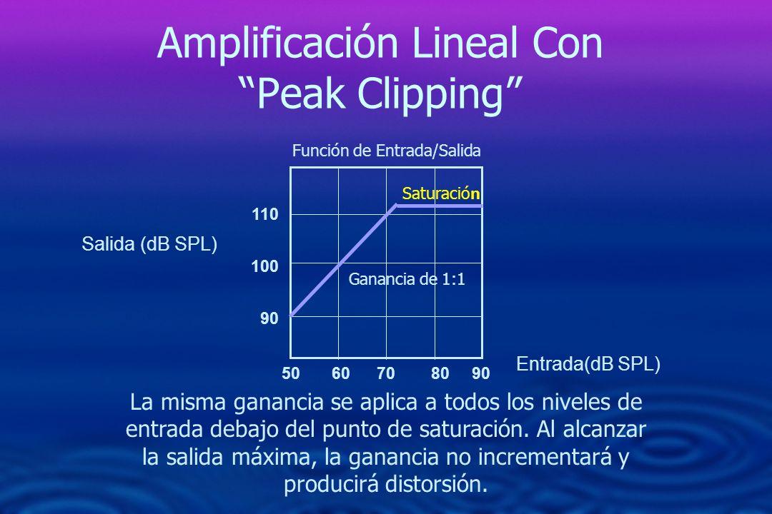 Amplificación Lineal Con Peak Clipping La misma ganancia se aplica a todos los niveles de entrada debajo del punto de saturación. Al alcanzar la salid