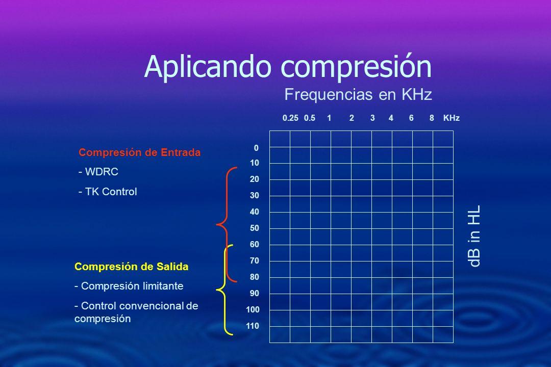 0 10 20 30 40 50 60 70 80 90 110 0.250.5 1 2 3 4 6 8 KHz 100 dB in HL Frequencias en KHz Aplicando compresión Compresión de Salida - Compresión limita
