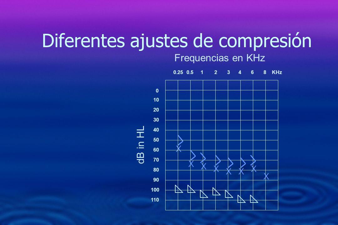 0 10 20 30 40 50 60 70 80 90 110 0.250.5 1 2 3 4 6 8 KHz 100 dB in HL X Frequencias en KHz Diferentes ajustes de compresión X XX X X X X