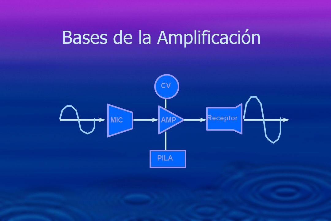 Bases de la Amplificación 200 500 1k 2k 5k 40 30 20 10 200 500 1k 2k 5k Rango frecuencial: Ganancia máxima – 15 dB Línea perpendicular Ganancia máxima: 40 dB SPL – 15 dB = 25 dB