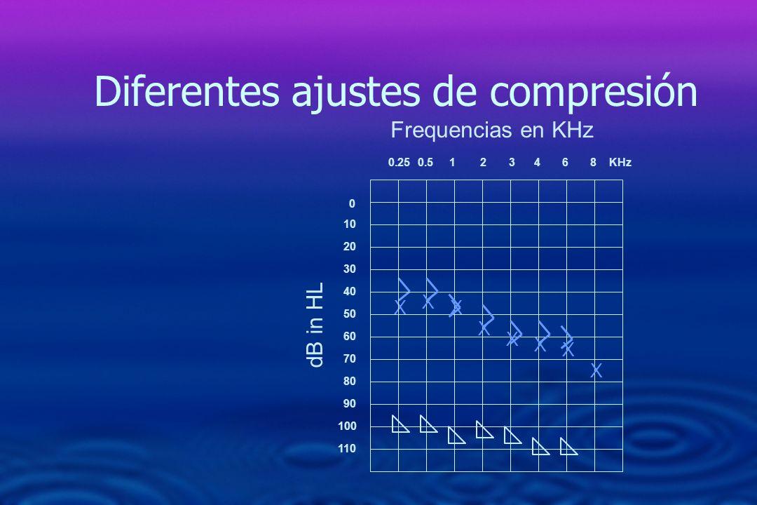 0 10 20 30 40 50 60 70 80 90 110 0.250.5 1 2 3 4 6 8 KHz 100 dB in HL X Frequencias en KHz Diferentes ajustes de compresión X X X X X X X