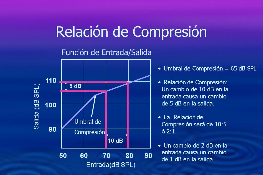 Relación de Compresión 50 60 70 80 90 110 100 90 Función de Entrada/Salida 10 dB 5 dB Umbral de Compresión = 65 dB SPL Relación de Compresión: Un camb