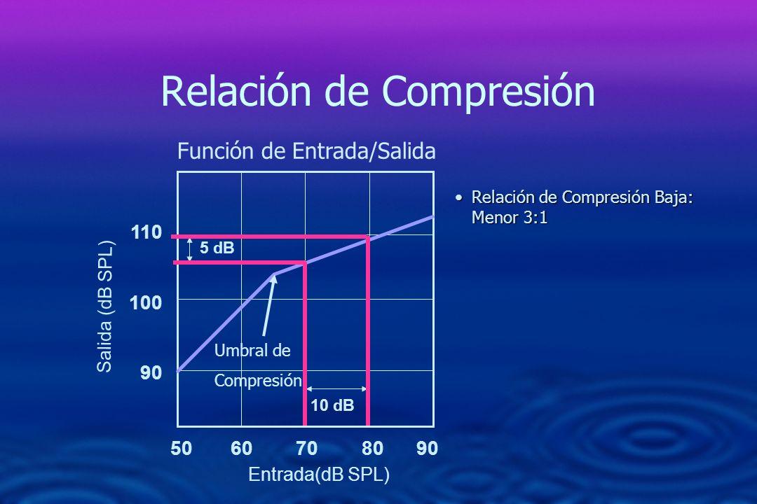 Relación de Compresión 50 60 70 80 90 110 100 90 Función de Entrada/Salida 10 dB 5 dB Relación de Compresión Baja: Menor 3:1Relación de Compresión Baj