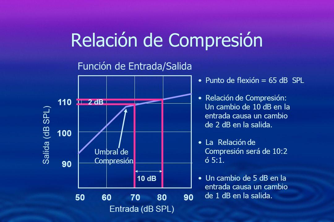 Relación de Compresión 50 60 70 80 90 110 100 90 Función de Entrada/Salida 10 dB 2 dB Punto de flexión = 65 dB SPL Relación de Compresión: Un cambio d