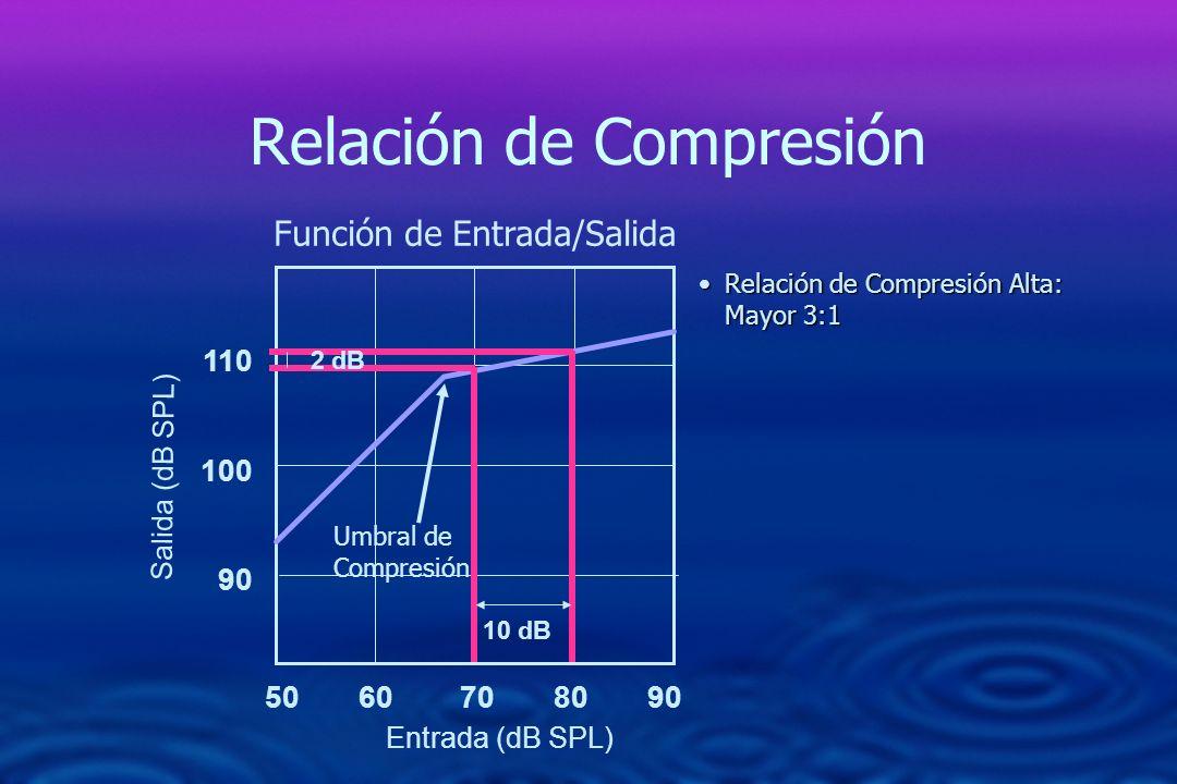 Relación de Compresión 50 60 70 80 90 110 100 90 Función de Entrada/Salida 10 dB 2 dB Relación de Compresión Alta: Mayor 3:1Relación de Compresión Alt