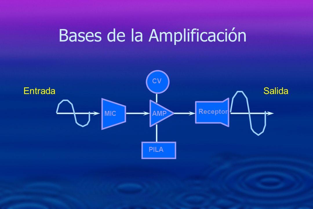 Expansión 0 10 20 30 40 50 90 80 70 60 50 Salida (dB SPL) Entrada (dB SPL) n La tecnología del WDRC es exitosa en hacer que los sonidos suaves del habla sean más audibles.