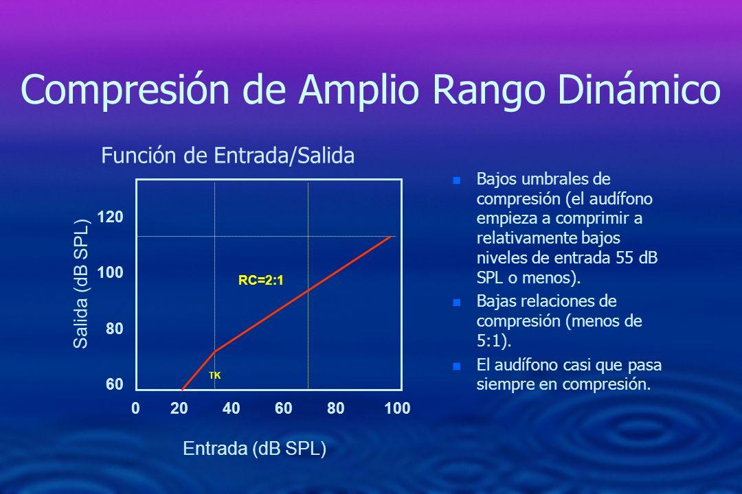 Compresión de Amplio Rango Dinámico n n Bajos umbrales de compresión (el audífono empieza a comprimir a relativamente bajos niveles de entrada 55 dB S