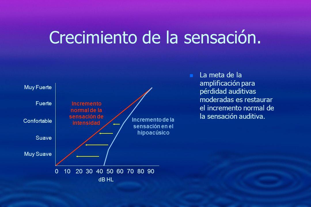 Crecimiento de la sensación. n n La meta de la amplificación para pérdidad auditivas moderadas es restaurar el incremento normal de la sensación audit