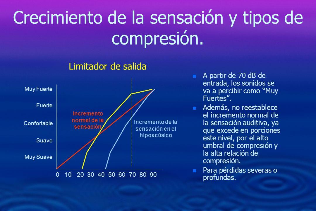Crecimiento de la sensación y tipos de compresión. n n A partir de 70 dB de entrada, los sonidos se va a percibir como Muy Fuertes. n n Además, no ree