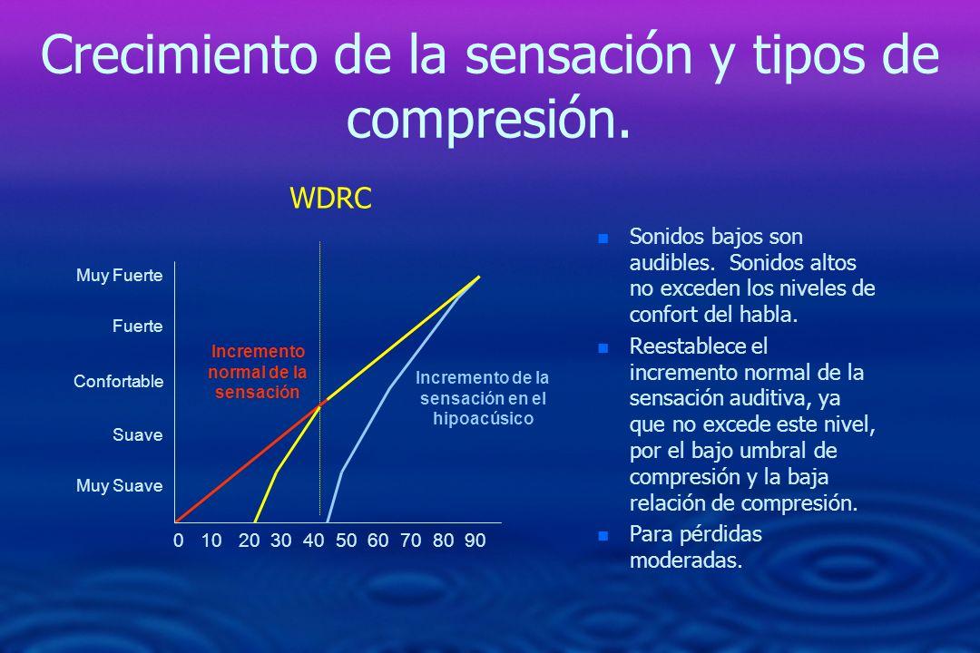 Crecimiento de la sensación y tipos de compresión. n n Sonidos bajos son audibles. Sonidos altos no exceden los niveles de confort del habla. n n Rees