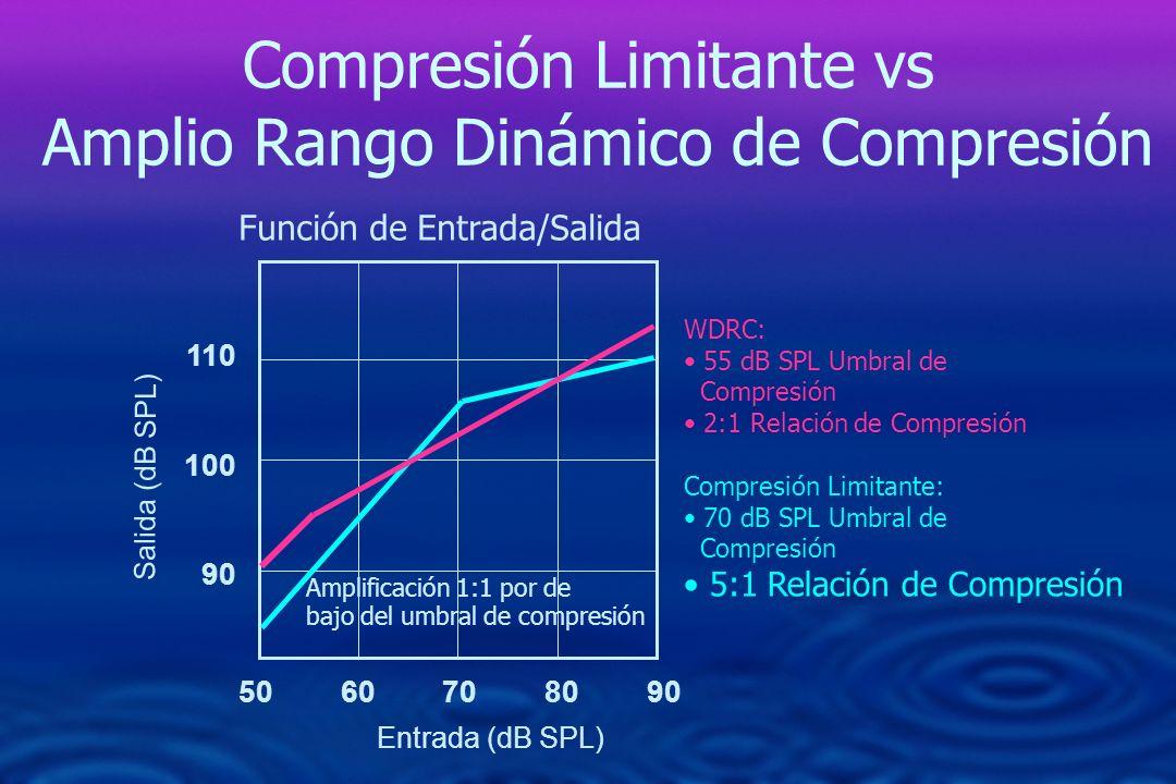 Compresión Limitante vs Amplio Rango Dinámico de Compresión 50 60 70 80 90 110 100 90 Amplificación 1:1 por de bajo del umbral de compresión WDRC: 55