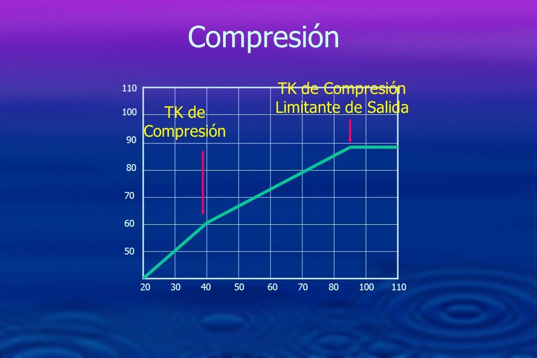 20 30 40 50 60 70 80 100 110 50 60 70 80 90 100 110 TK de Compresión TK de Compresión Limitante de Salida Compresión