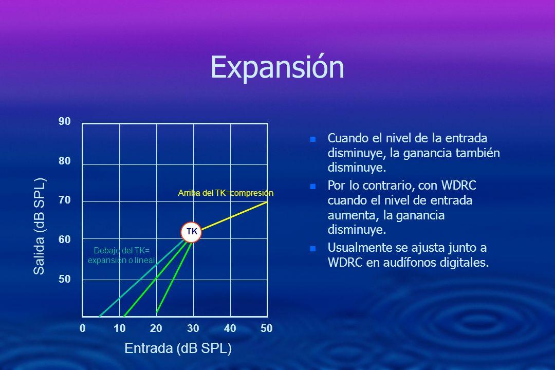Expansión 0 10 20 30 40 50 90 80 70 60 50 Salida (dB SPL) Entrada (dB SPL) n Cuando el nivel de la entrada disminuye, la ganancia también disminuye. n