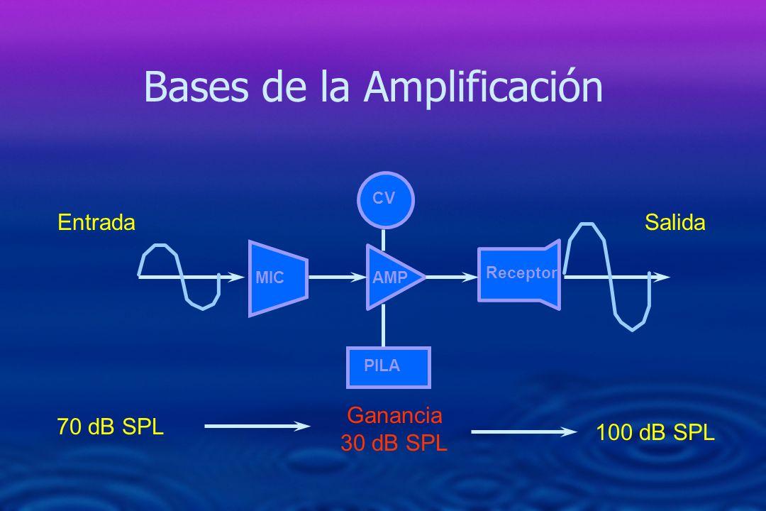 Bases de la Amplificación MIC CV AMP PILA Receptor EntradaSalida 70 dB SPL Ganancia 30 dB SPL 100 dB SPL