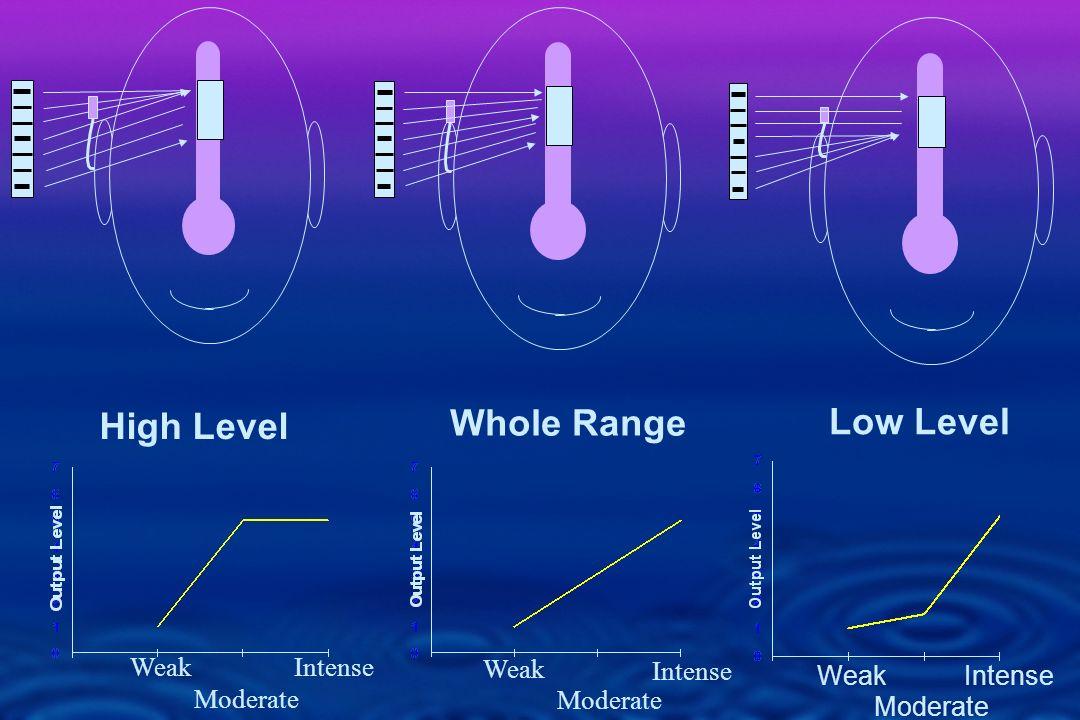 Whole Range Weak Moderate Intense Weak Moderate Intense High Level Weak Moderate Intense Low Level