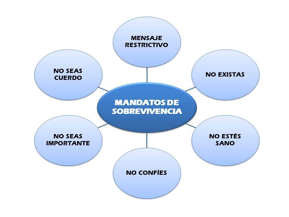 MANDATOS DE SOBREVIVENCIA MENSAJE RESTRICTIVO NO EXISTAS NO ESTÉS SANO NO CONFÍES NO SEAS IMPORTANTE NO SEAS CUERDO