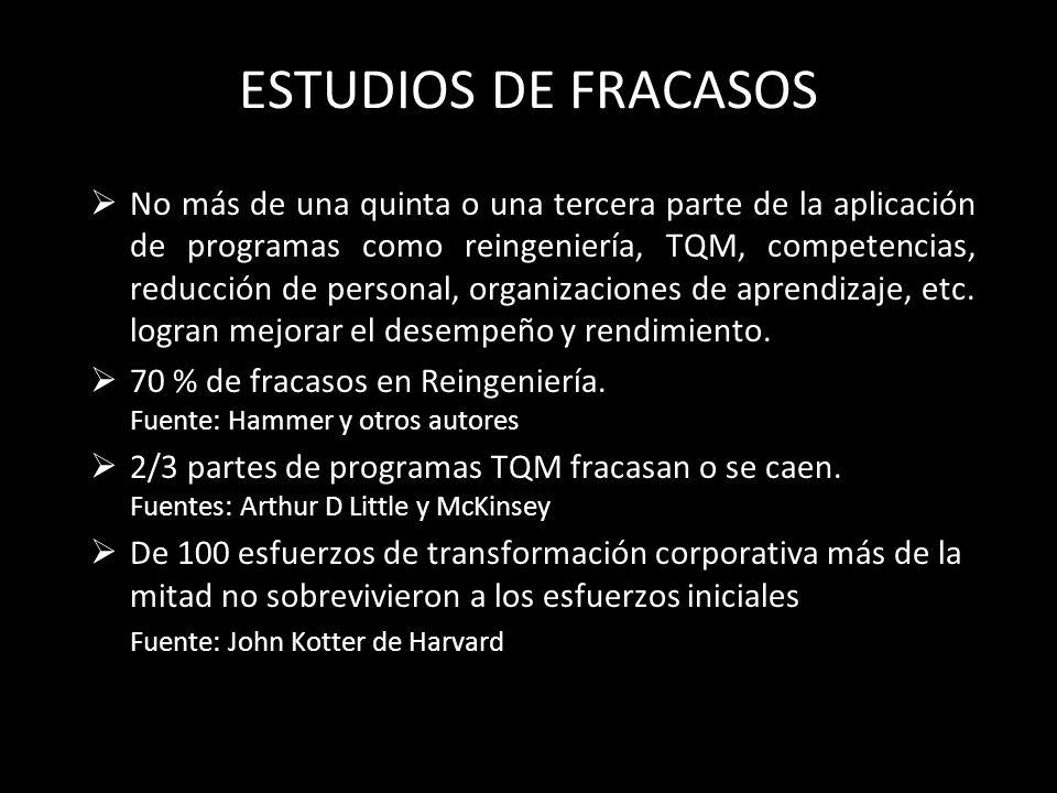 ESTUDIOS DE FRACASOS No más de una quinta o una tercera parte de la aplicación de programas como reingeniería, TQM, competencias, reducción de persona
