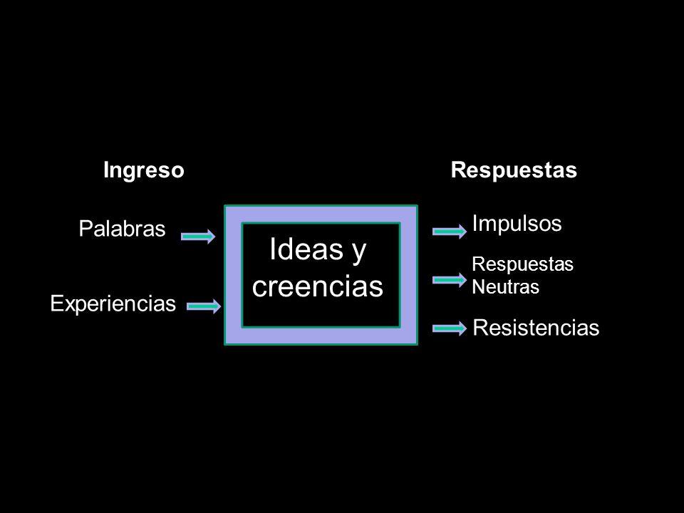 Ideas y creencias Palabras Experiencias Impulsos Respuestas Neutras Resistencias IngresoRespuestas