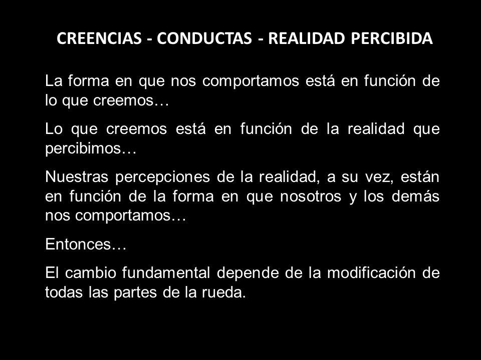 CREENCIAS - CONDUCTAS - REALIDAD PERCIBIDA La forma en que nos comportamos está en función de lo que creemos… Lo que creemos está en función de la rea