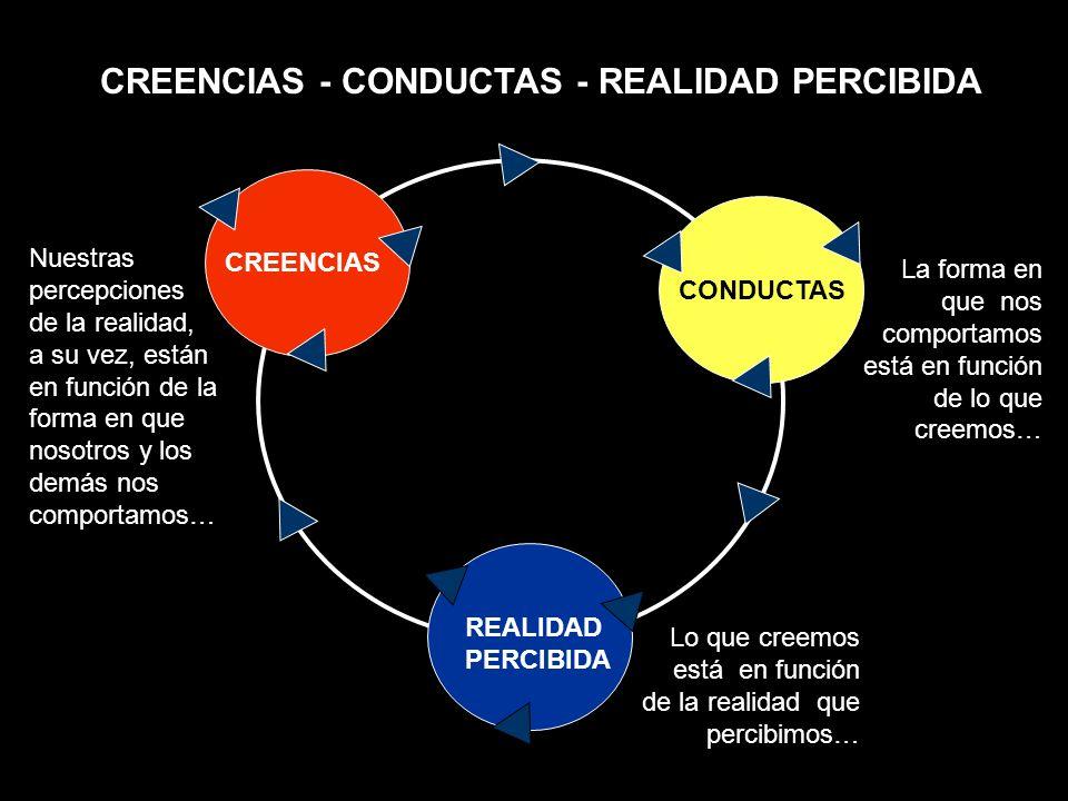 CREENCIAS - CONDUCTAS - REALIDAD PERCIBIDA CONDUCTAS CREENCIAS REALIDAD PERCIBIDA La forma en que nos comportamos está en función de lo que creemos… L