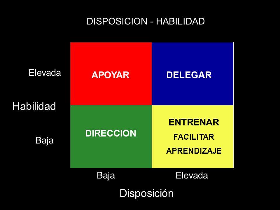Habilidad Disposición Elevada Baja APOYAR DIRECCION ENTRENAR FACILITAR APRENDIZAJE DELEGAR DISPOSICION - HABILIDAD