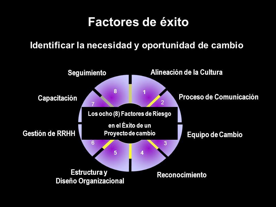 Factores de éxito Identificar la necesidad y oportunidad de cambio Estructura y Diseño Organizacional Seguimiento Proceso de Comunicación Equipo de Ca