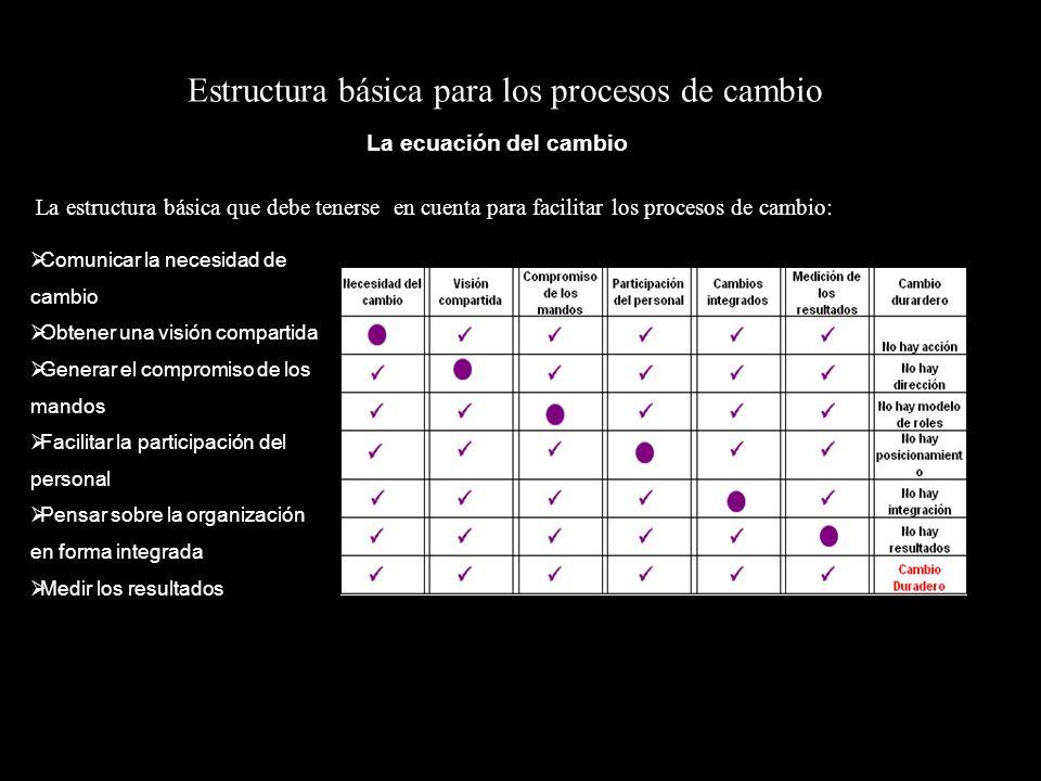 La estructura básica que debe tenerse en cuenta para facilitar los procesos de cambio: Estructura básica para los procesos de cambio La ecuación del c