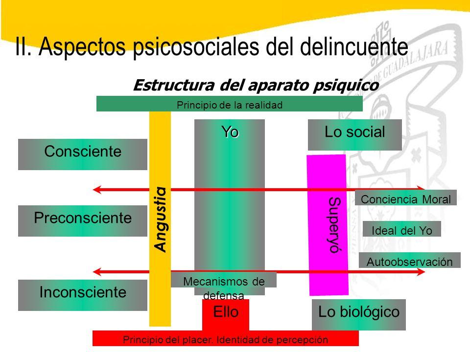 Seminario de Psicología Jurídica II. Aspectos psicosociales del delincuente Superyó Estructura del aparato psiquico Yo Ello Inconsciente Preconsciente